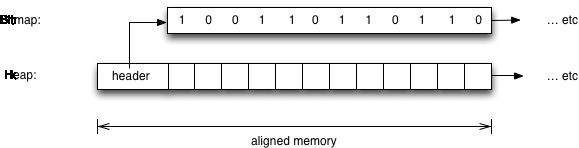 Bitmap marking