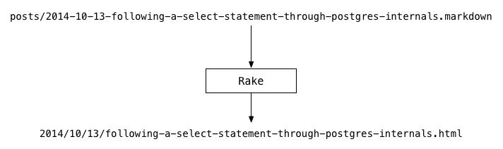 Write a rake task